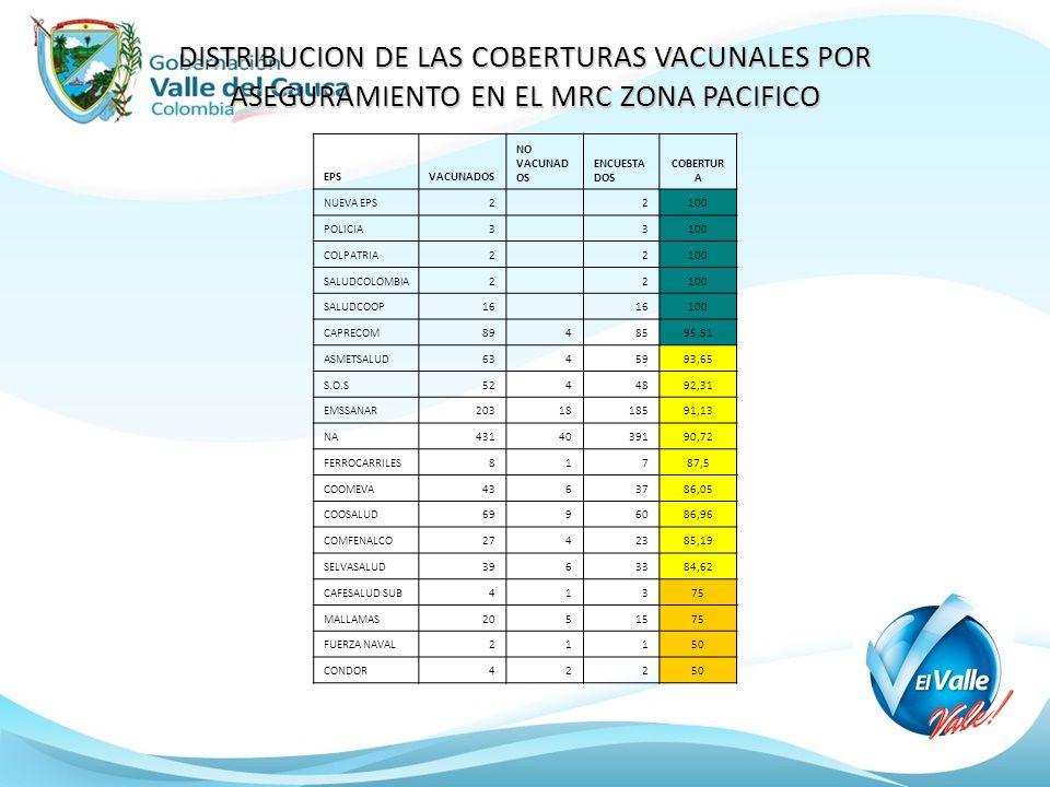 DISTRIBUCION DE LAS COBERTURAS VACUNALES POR ASEGURAMIENTO EN EL MRC ZONA PACIFICO EPSVACUNADOS NO VACUNAD OS ENCUESTA DOS COBERTUR A NUEVA EPS2 2100