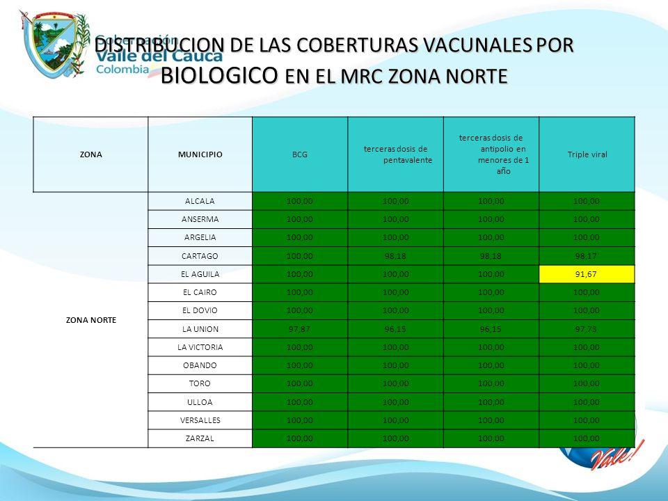 DISTRIBUCION DE LAS COBERTURAS VACUNALES POR BIOLOGICO EN EL MRC ZONA NORTE ZONAMUNICIPIOBCG terceras dosis de pentavalente terceras dosis de antipolio en menores de 1 a ñ o Triple viral ZONA NORTE ALCALA100,00 ANSERMA100,00 ARGELIA100,00 CARTAGO100,0098,18 98,17 EL AGUILA100,00 91,67 EL CAIRO100,00 EL DOVIO100,00 LA UNION97,8796,15 97,73 LA VICTORIA100,00 OBANDO100,00 TORO100,00 ULLOA100,00 VERSALLES100,00 ZARZAL100,00