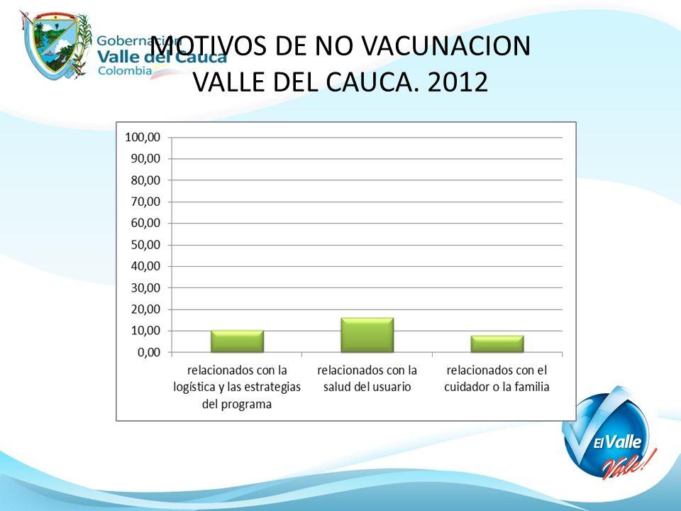 MOTIVOS DE NO VACUNACION VALLE DEL CAUCA. 2012