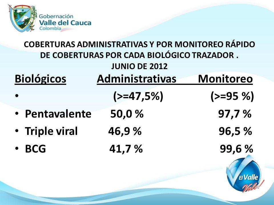 COBERTURAS ADMINISTRATIVAS Y POR MONITOREO RÁPIDO DE COBERTURAS POR CADA BIOLÓGICO TRAZADOR. JUNIO DE 2012 Biológicos Administrativas Monitoreo (>=47,