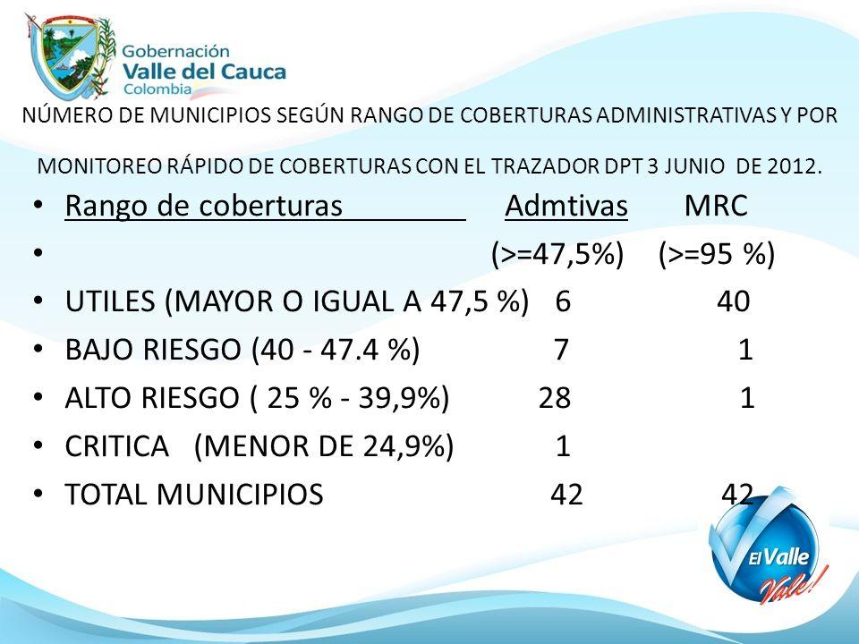 NÚMERO DE MUNICIPIOS SEGÚN RANGO DE COBERTURAS ADMINISTRATIVAS Y POR MONITOREO RÁPIDO DE COBERTURAS CON EL TRAZADOR DPT 3 JUNIO DE 2012.