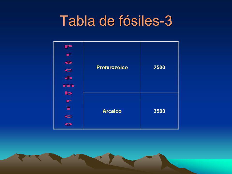 Tabla de fósiles-3 Proterozoico2500 Arcaico3500