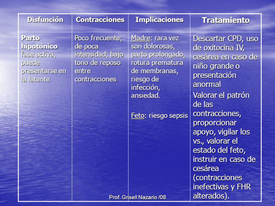 Prof. Grisell Nazario /08 DisfunciónContraccionesImplicacionesTratamiento Parto hipotónico fase activa, puede presentarse en la latente Poco frecuente