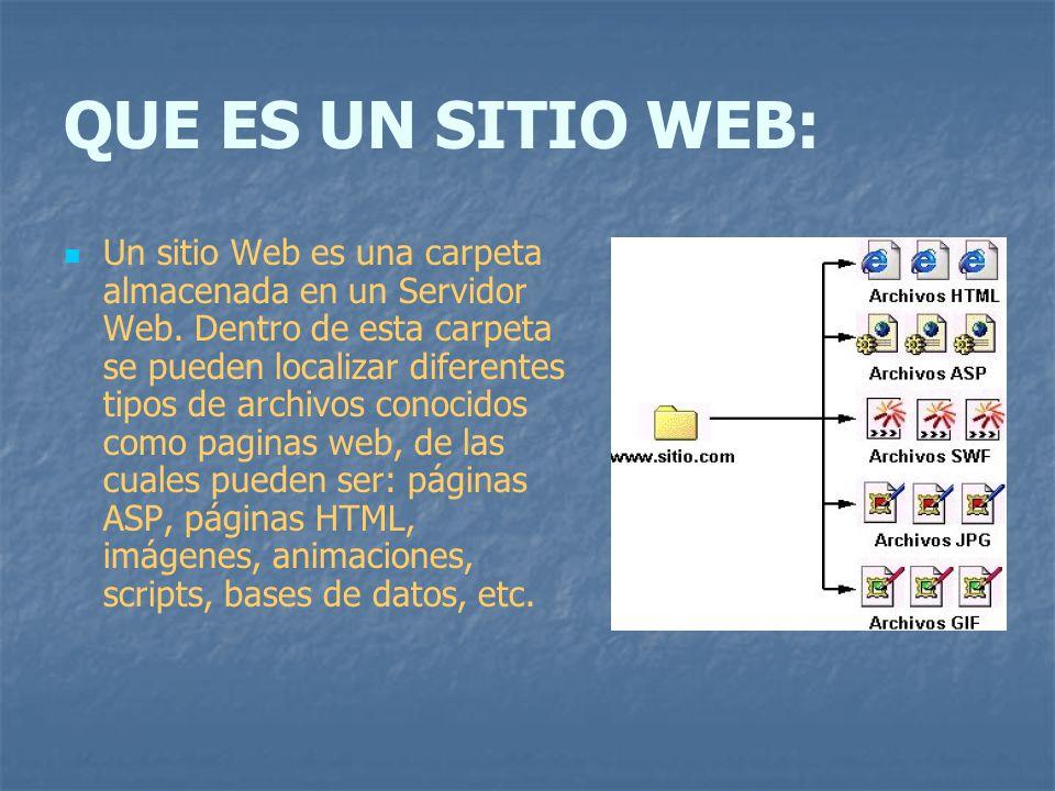 QUE ES UN SITIO WEB: Un sitio Web es una carpeta almacenada en un Servidor Web. Dentro de esta carpeta se pueden localizar diferentes tipos de archivo