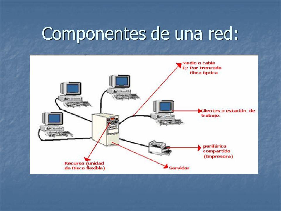 Clases de redes: Existen 6 clases de redes: Redes de área Personal PAN (Personal Area Network) Redes de área Hogar HAN (Home Area Network) Redes de área local LAN (Local Area Network) Redes de área metropolitana MAN (Metropolitan Area Network) Redes de área Extensa WAN (Wide Area Network)