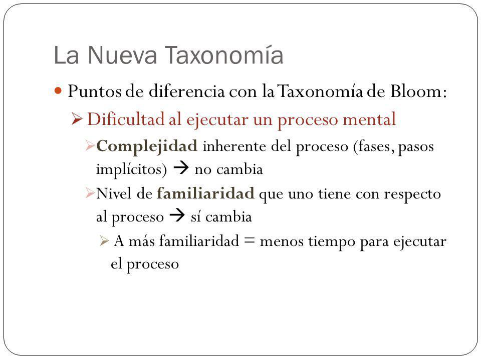 La Nueva Taxonomía Puntos de diferencia con la Taxonomía de Bloom: Dificultad al ejecutar un proceso mental Complejidad inherente del proceso (fases,