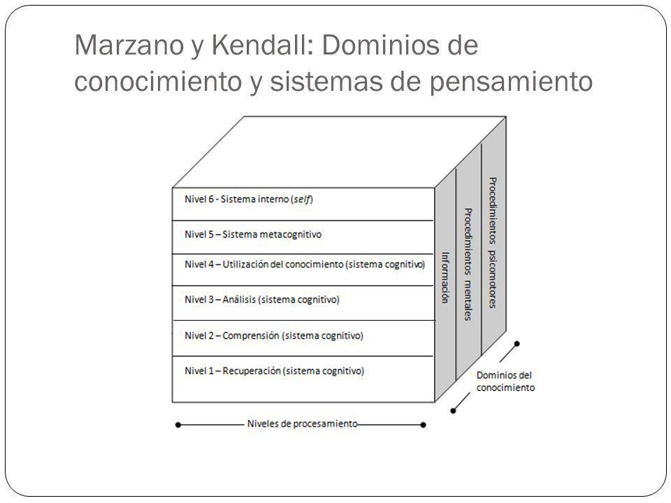 Marzano y Kendall: Dominios de conocimiento y sistemas de pensamiento
