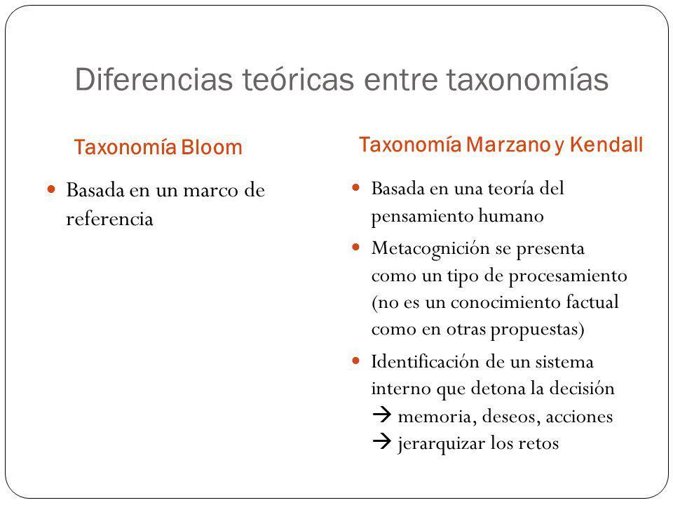 Diferencias teóricas entre taxonomías Taxonomía Bloom Taxonomía Marzano y Kendall Basada en una teoría del pensamiento humano Metacognición se present