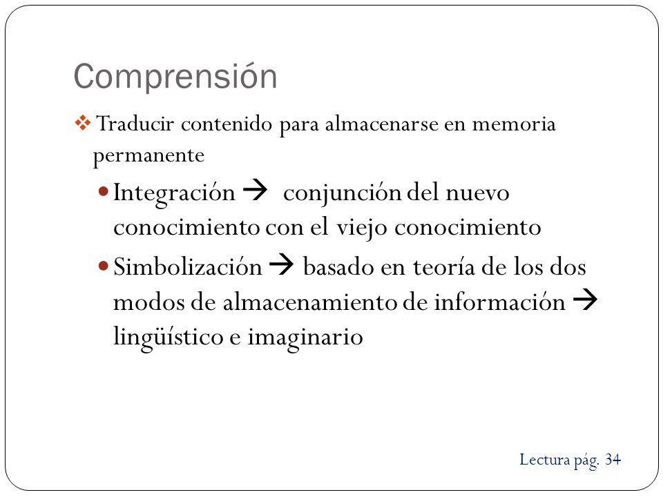 Comprensión Traducir contenido para almacenarse en memoria permanente Integración conjunción del nuevo conocimiento con el viejo conocimiento Simboliz