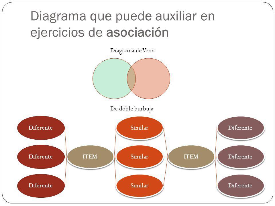 Diagrama que puede auxiliar en ejercicios de asociación Diagrama de Venn Diferente ITEM Similar ITEM Diferente De doble burbuja
