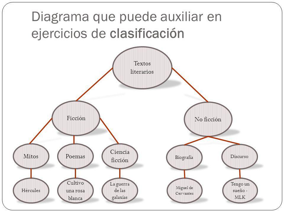 Diagrama que puede auxiliar en ejercicios de clasificación Textos literarios Ficción No ficción Mitos Biografía Hércules Miguel de Cervantes Poemas Cu