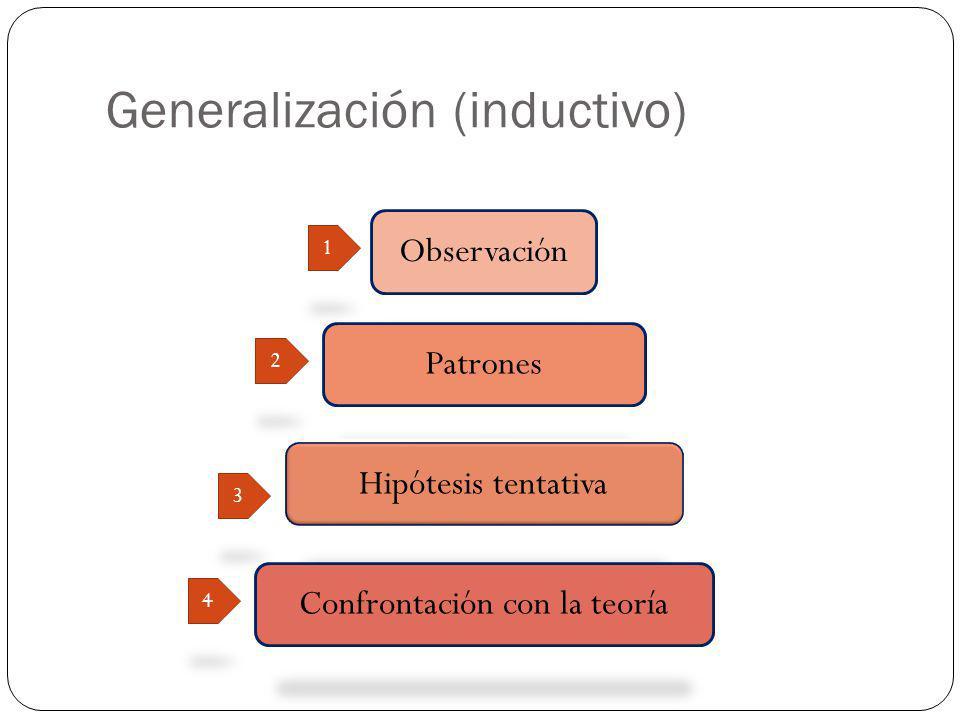 Generalización (inductivo) Observación Patrones Hipótesis tentativa Confrontación con la teoría 1 2 3 4