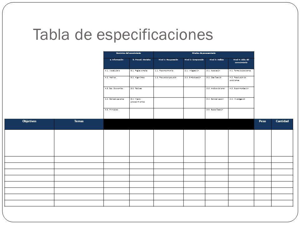 Objetivo Dominios del conocimientoNiveles de procesamiento a. Informaciónb. Proced. MentalesNivel 1: RecuperaciónNivel 2: ComprensiónNivel 3: Análisis