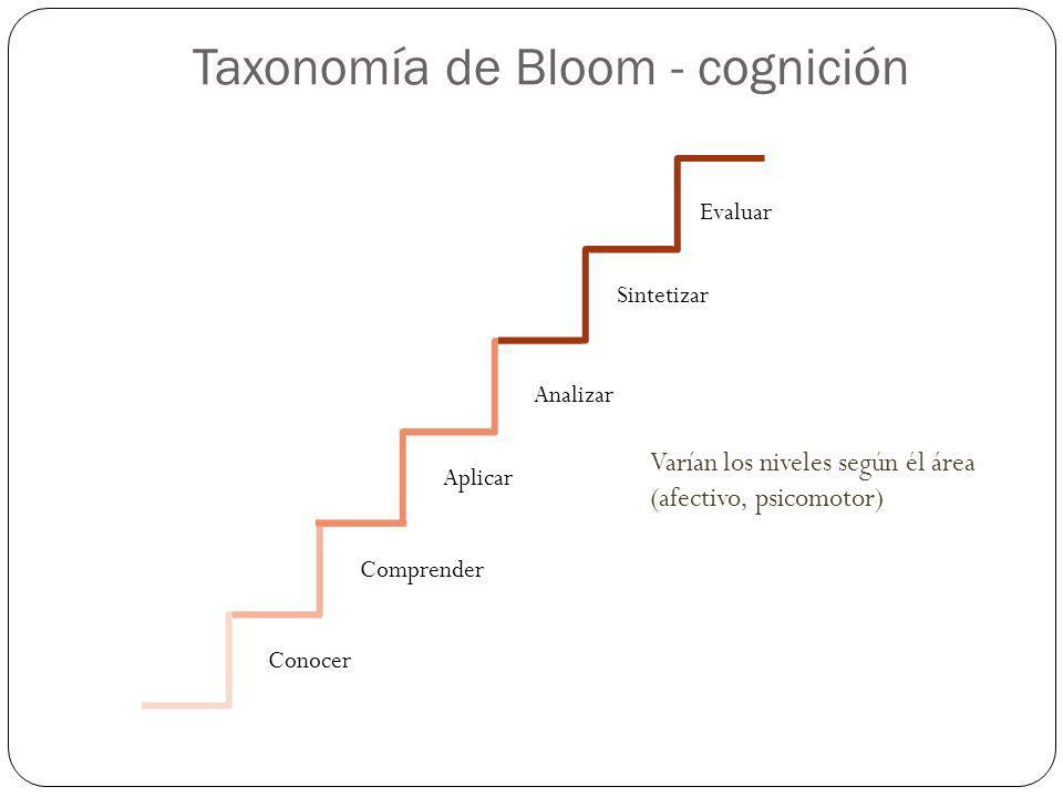 Taxonomía de Bloom - cognición Conocer Comprender Aplicar Analizar Sintetizar Evaluar Varían los niveles según él área (afectivo, psicomotor)