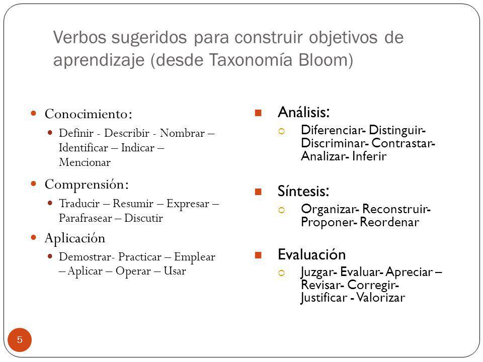 Verbos sugeridos para construir objetivos de aprendizaje (desde Taxonomía Bloom) 5 Conocimiento : Definir - Describir - Nombrar – Identificar – Indica