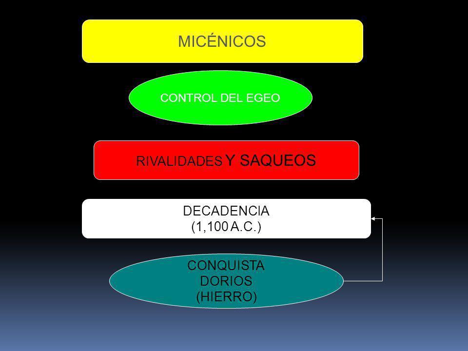 MICÉNICOS CONTROL DEL EGEO RIVALIDADES Y SAQUEOS DECADENCIA (1,100 A.C.) CONQUISTA DORIOS (HIERRO)