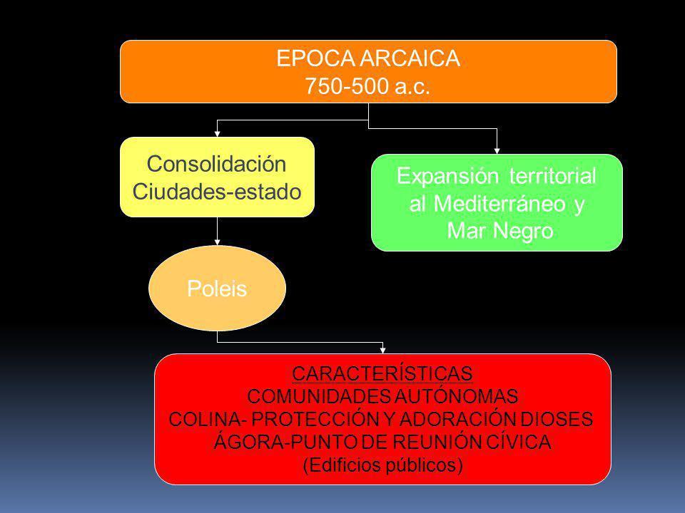 EPOCA ARCAICA 750-500 a.c. Consolidación Ciudades-estado Poleis Expansión territorial al Mediterráneo y Mar Negro CARACTERÍSTICAS COMUNIDADES AUTÓNOMA