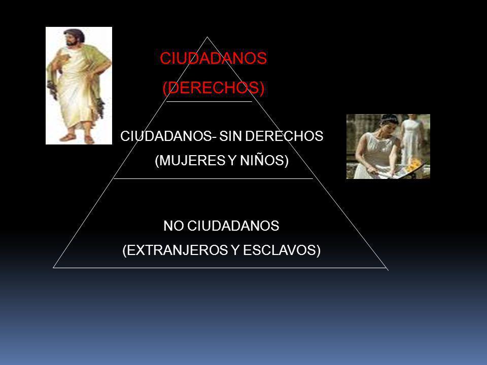 CIUDADANOS (DERECHOS) CIUDADANOS- SIN DERECHOS (MUJERES Y NIÑOS) NO CIUDADANOS (EXTRANJEROS Y ESCLAVOS)
