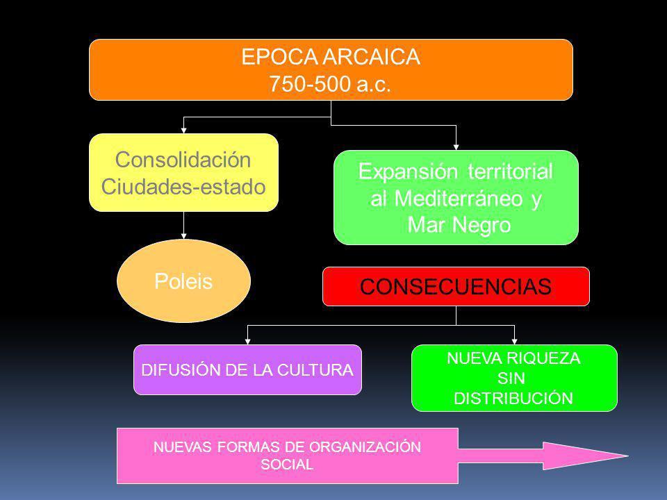 EPOCA ARCAICA 750-500 a.c. Consolidación Ciudades-estado Poleis Expansión territorial al Mediterráneo y Mar Negro CONSECUENCIAS DIFUSIÓN DE LA CULTURA