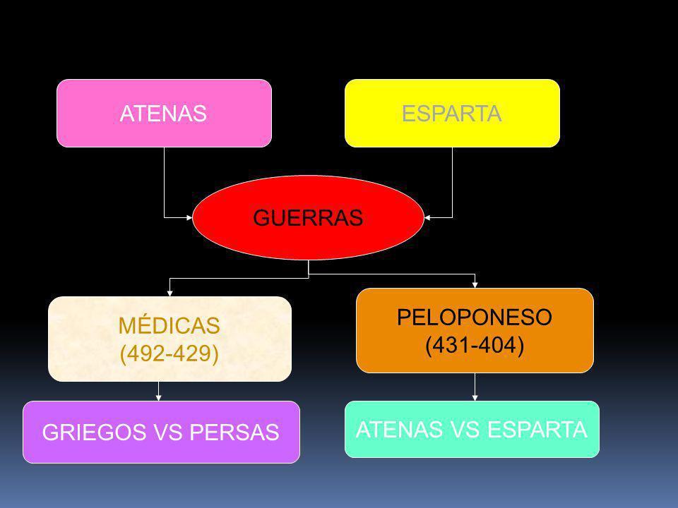 ATENASESPARTA GUERRAS MÉDICAS (492-429) PELOPONESO (431-404) GRIEGOS VS PERSAS ATENAS VS ESPARTA