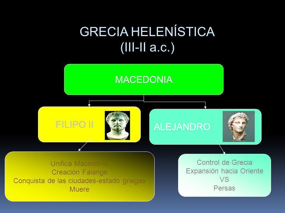 GRECIA HELENÍSTICA (III-II a.c.) MACEDONIA FILIPO II ALEJANDRO Unifica Macedonia Creación Falange Conquista de las ciudades-estado griegas Muere Contr