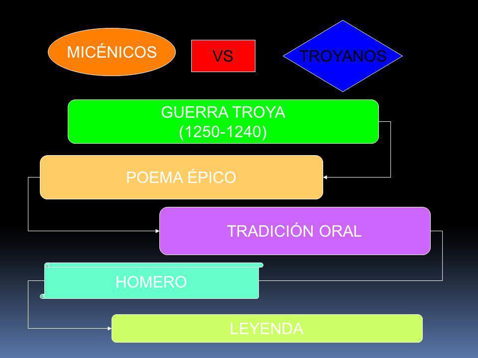 MICÉNICOS TROYANOS VS GUERRA TROYA (1250-1240) POEMA ÉPICO TRADICIÓN ORAL HOMERO LEYENDA