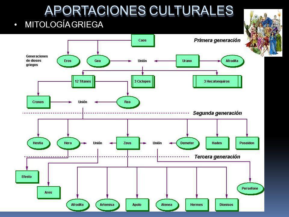 APORTACIONES CULTURALES MITOLOGÍA GRIEGA