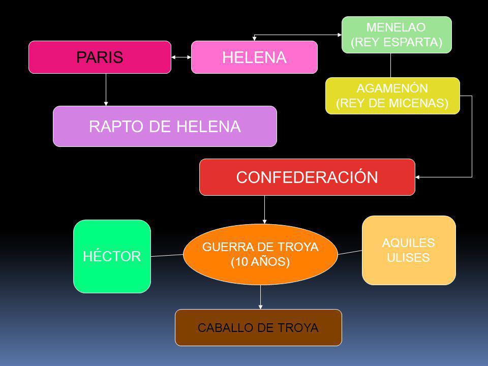 PARISHELENA MENELAO (REY ESPARTA) AGAMENÓN (REY DE MICENAS) RAPTO DE HELENA CONFEDERACIÓN GUERRA DE TROYA (10 AÑOS) HÉCTOR AQUILES ULISES CABALLO DE T