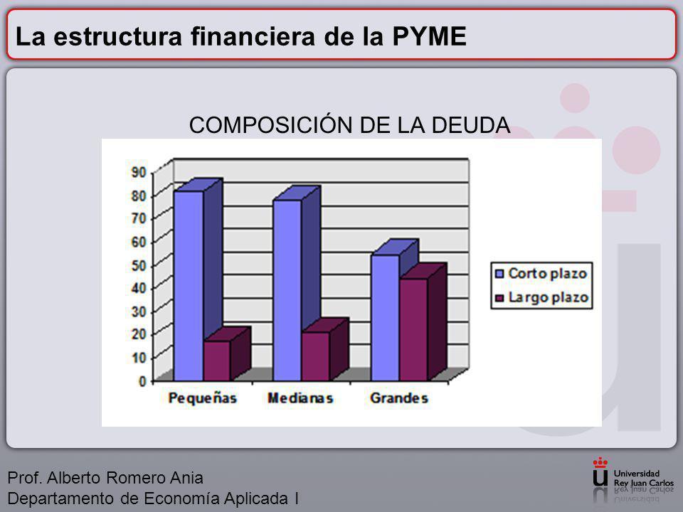 La estructura financiera de la PYME COMPOSICIÓN DE LA DEUDA Prof.