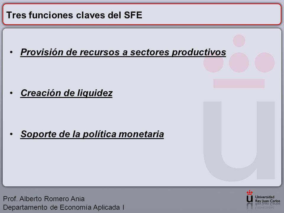 Tres funciones claves del SFE Provisión de recursos a sectores productivos Creación de liquidez Soporte de la política monetaria Prof.
