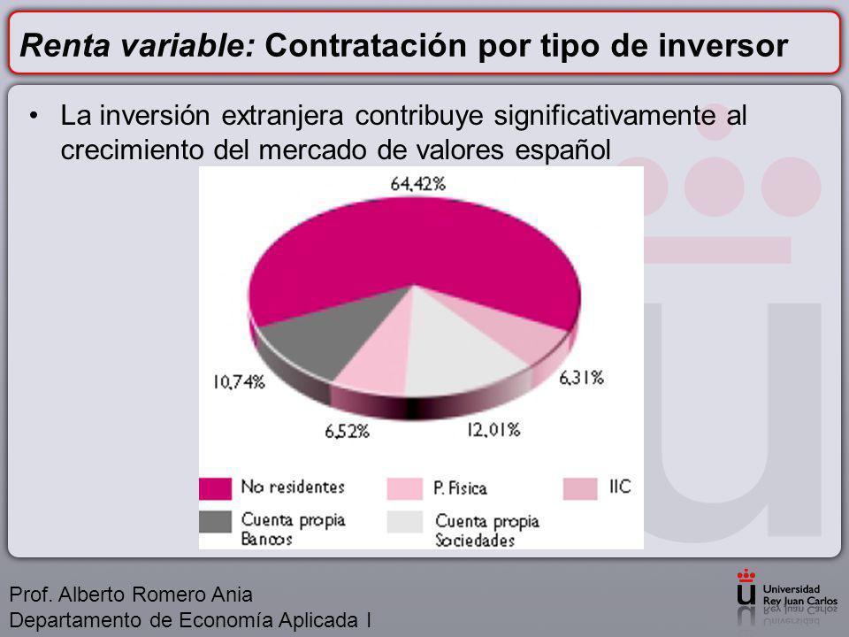 Renta variable: Contratación por tipo de inversor La inversión extranjera contribuye significativamente al crecimiento del mercado de valores español Prof.
