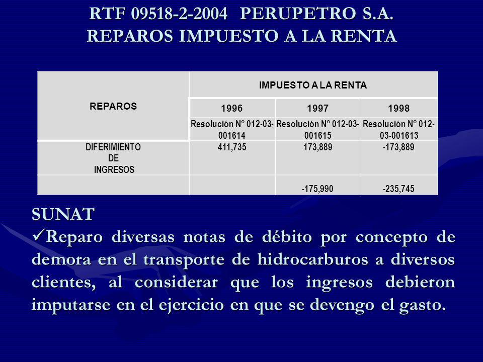 RTF 09518-2-2004 PERUPETRO S.A. REPAROS IMPUESTO A LA RENTA REPAROS IMPUESTO A LA RENTA 199619971998 Resolución N° 012-03- 001614 Resolución N° 012-03