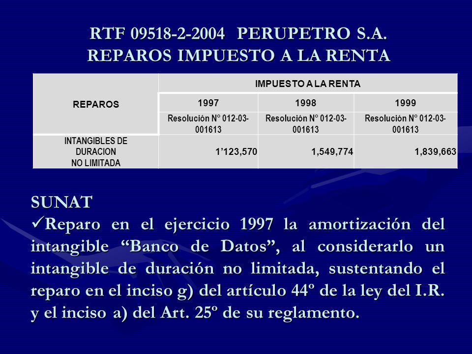 RTF 09518-2-2004 PERUPETRO S.A. REPAROS IMPUESTO A LA RENTA REPAROS IMPUESTO A LA RENTA 199719981999 Resolución N° 012-03- 001613 INTANGIBLES DE DURAC