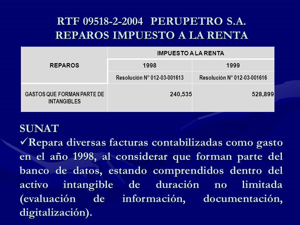 RTF 09518-2-2004 PERUPETRO S.A. REPAROS IMPUESTO A LA RENTA REPAROS IMPUESTO A LA RENTA 19981999 Resolución N° 012-03-001613Resolución N° 012-03-00161