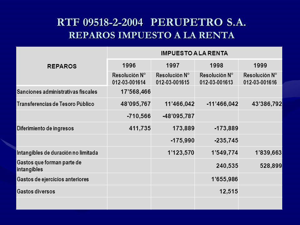 RTF 09518-2-2004 PERUPETRO S.A. REPAROS IMPUESTO A LA RENTA REPAROS IMPUESTO A LA RENTA 1996199719981999 Resolución N° 012-03-001614 Resolución N° 012
