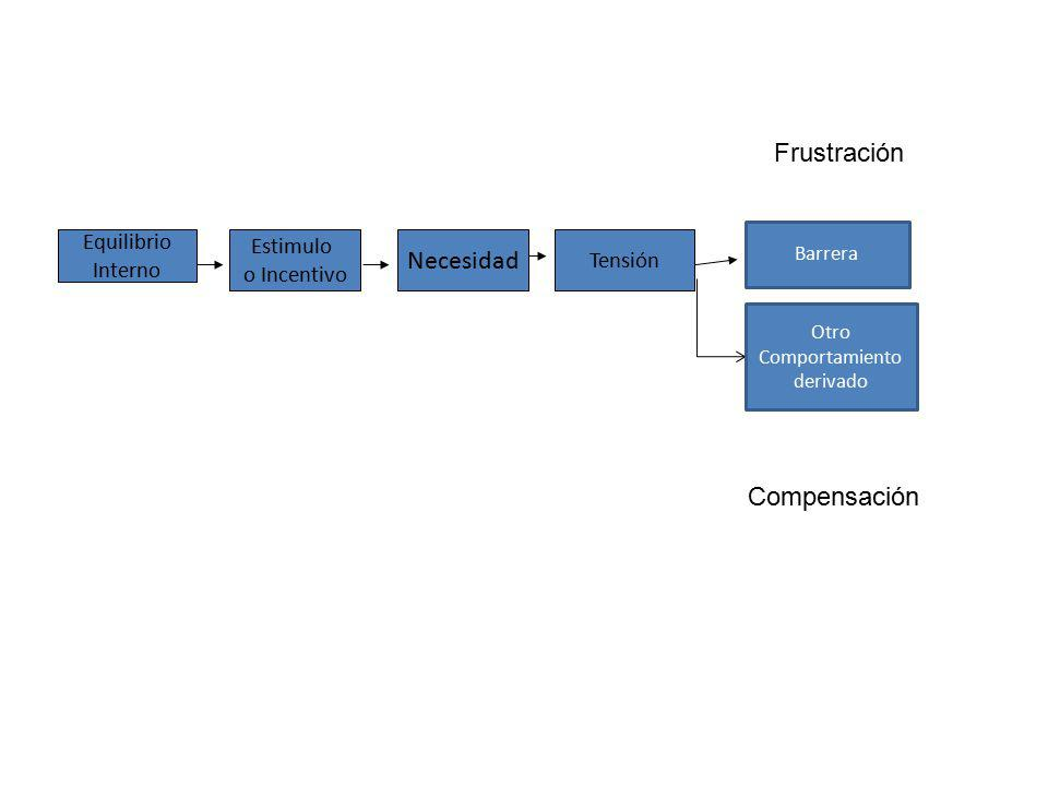 Equilibrio Interno Estimulo o Incentivo Necesidad Tensión Barrera Otro Comportamiento derivado Frustración Compensación