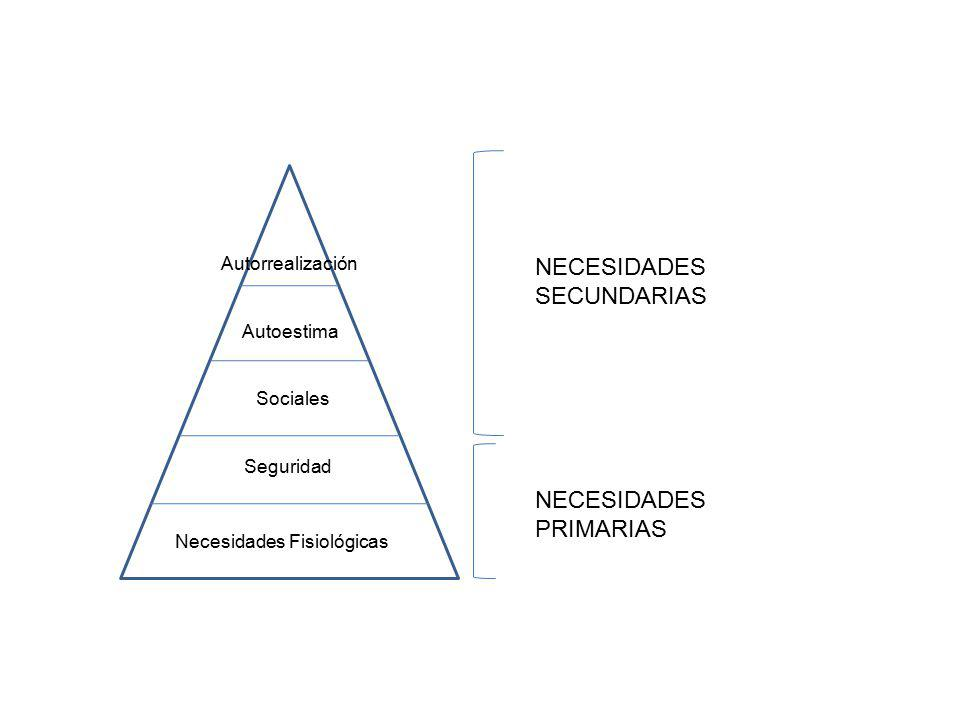 Necesidades Fisiológicas Seguridad Sociales Autoestima Autorrealización NECESIDADES SECUNDARIAS NECESIDADES PRIMARIAS