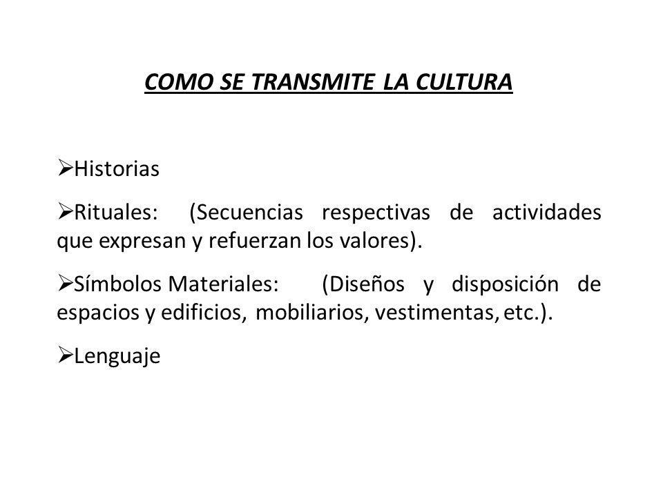 COMO SE TRANSMITE LA CULTURA Historias Rituales:(Secuencias respectivas de actividades que expresan y refuerzan los valores). Símbolos Materiales:(Dis