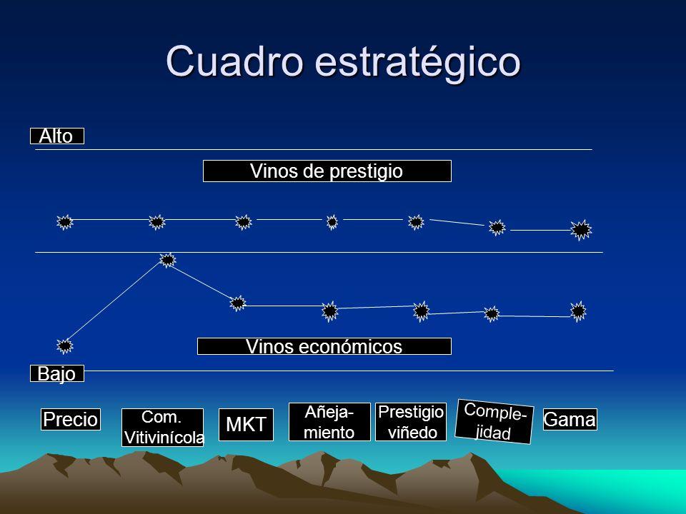 Cuadro estratégico Alto Bajo Precio Com. Vitivinícola MKT Añeja- miento Prestigio viñedo Comple- jidad Gama Vinos de prestigio Vinos económicos
