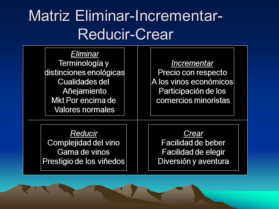 Matriz Eliminar-Incrementar- Reducir-Crear Eliminar Terminología y distinciones enológicas Cualidades del Añejamiento Mkt Por encima de Valores normal