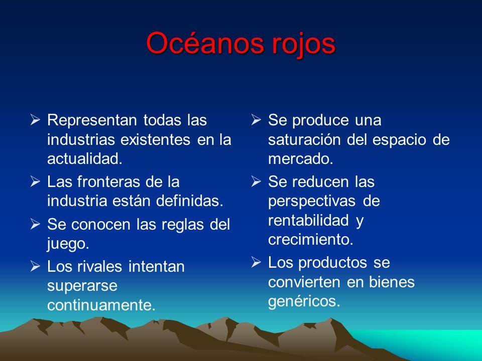 Océanos rojos Representan todas las industrias existentes en la actualidad. Las fronteras de la industria están definidas. Se conocen las reglas del j