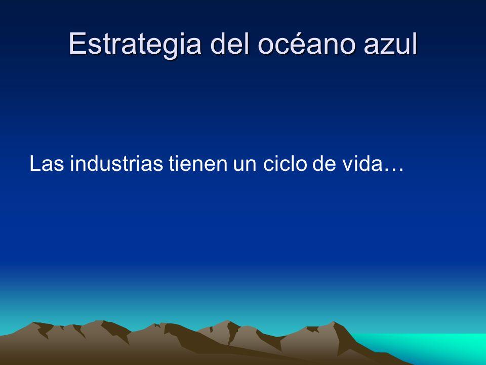 Estrategia del océano azul Las industrias tienen un ciclo de vida…