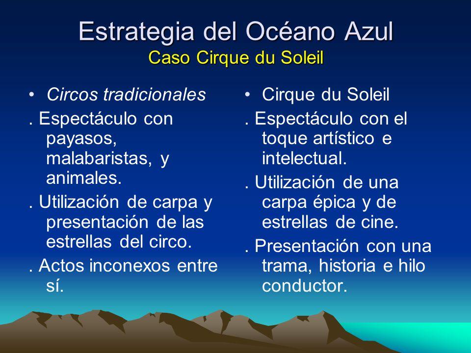 Estrategia del Océano Azul Caso Cirque du Soleil Circos tradicionales. Espectáculo con payasos, malabaristas, y animales.. Utilización de carpa y pres