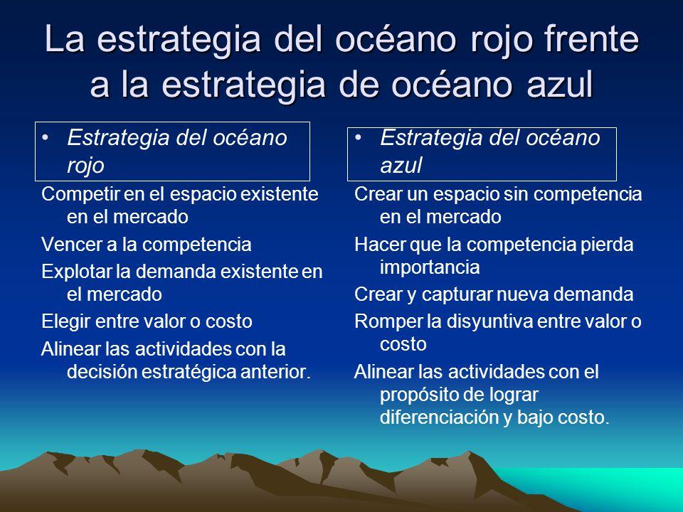 La estrategia del océano rojo frente a la estrategia de océano azul Estrategia del océano rojo Competir en el espacio existente en el mercado Vencer a