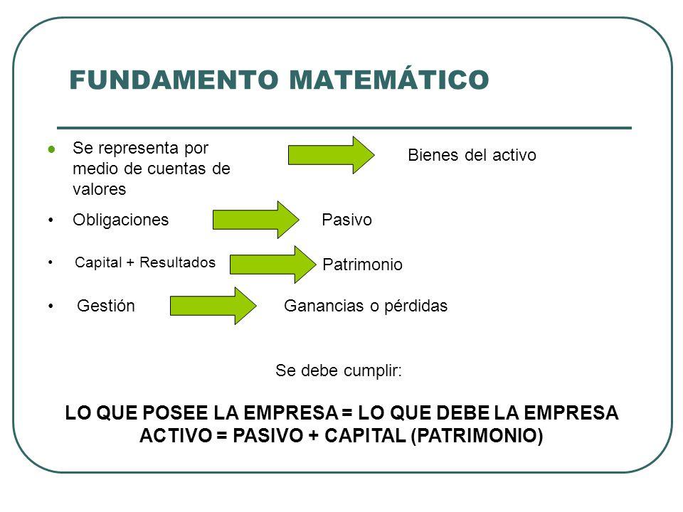 PRINCIPIOS FUNDAMENTALES DE LA PARTIDA DOBLE a) No hay deudor sin acreedor, ni acreedor sin deudor.