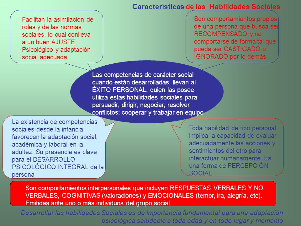Características de las Habilidades Sociales Facilitan la asimilación de roles y de las normas sociales, lo cual conlleva a un buen AJUSTE Psicológico