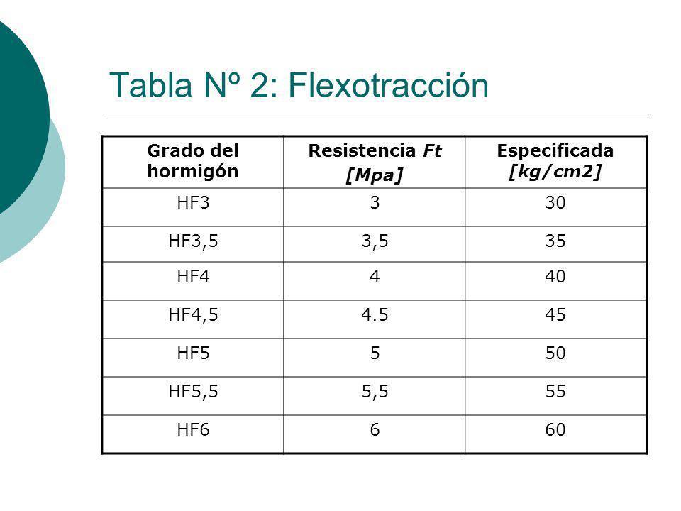 Tabla Nº 2: Flexotracción Grado del hormigón Resistencia Ft [Mpa] Especificada [kg/cm2] HF3330 HF3,53,535 HF4440 HF4,54.545 HF5550 HF5,55,555 HF6660