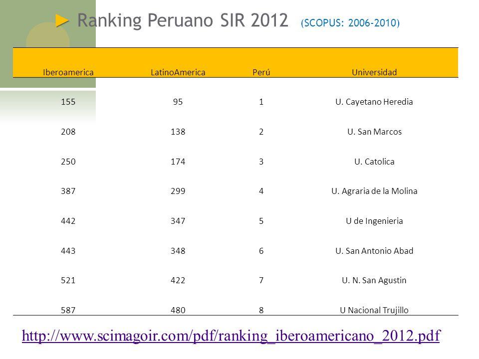 Ranking Peruano SIR 2012 (SCOPUS: 2006-2010) http://www.scimagoir.com/pdf/ranking_iberoamericano_2012.pdf IberoamericaLatinoAmericaPerúUniversidad 155