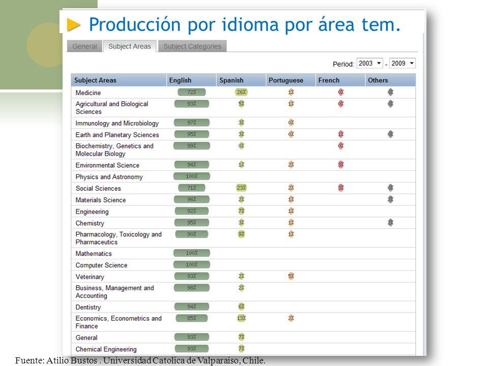 Producción por idioma por área tem. Fuente: Atilio Bustos. Universidad Catolica de Valparaiso, Chile.