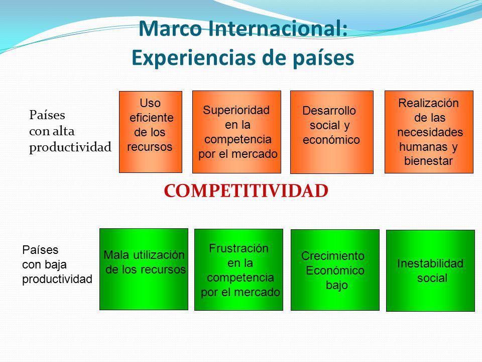 Marco Internacional: Experiencias de países Países con alta productividad COMPETITIVIDAD Superioridad en la competencia por el mercado Uso eficiente d